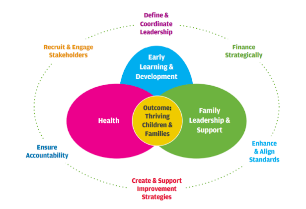 early childhood system working group graphic